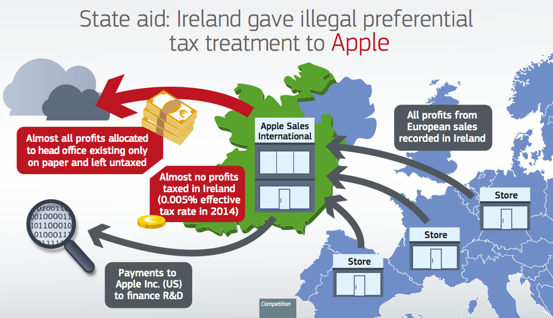 Apple EU Profit Structure