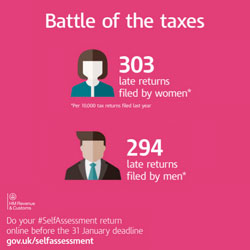 Are You More Likely To Submit A Late Tax Return?