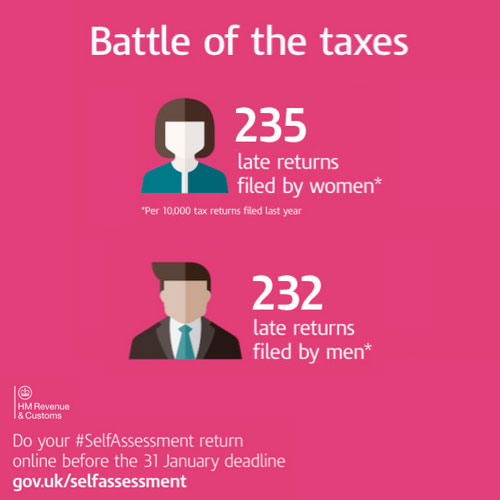 Eight Percent of 18-20 Year Olds Miss Tax Return Deadline